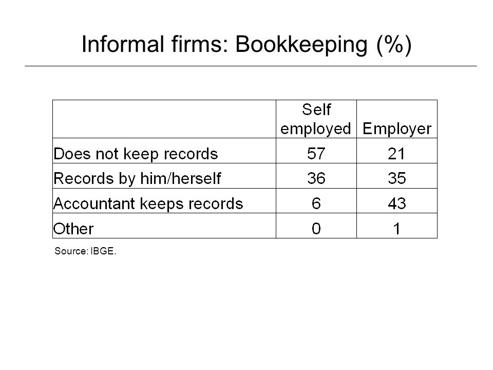 Informal firms: Services considered important Source: IBGE.