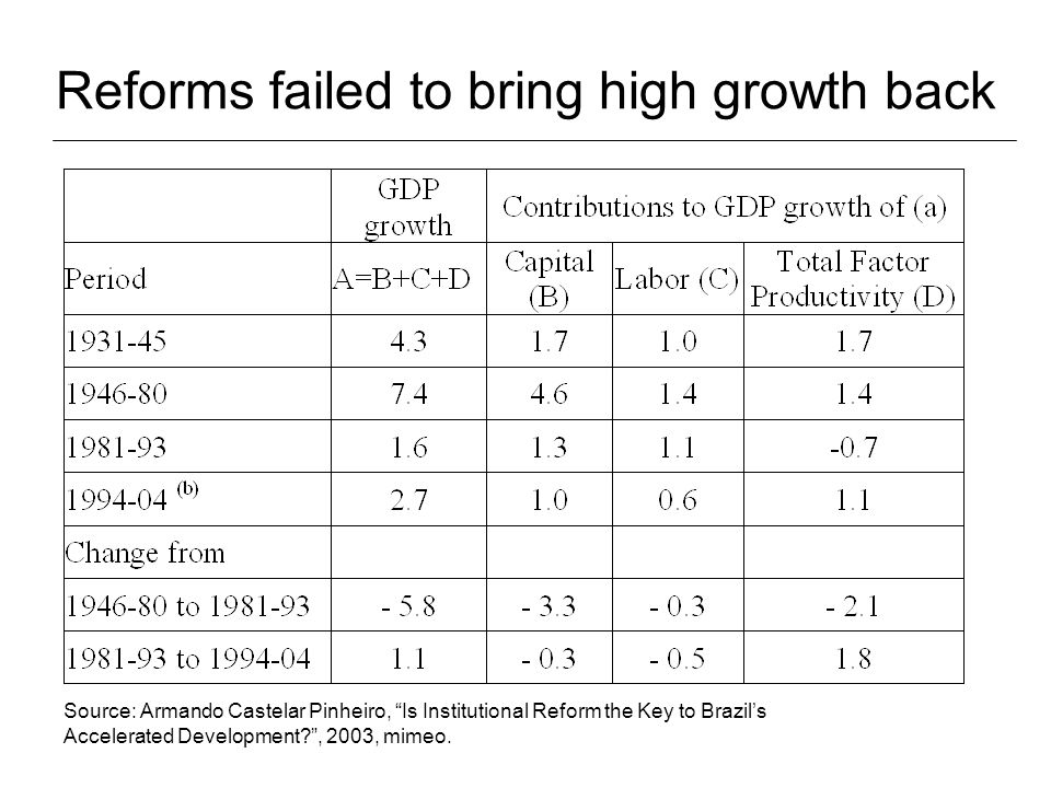 Comparative Indices of Structural Reform Source: Eduardo Lora, 2001; Structural Reforms in Latin America: What Has Been Reformed and How to Measure it Working Paper 466, Inter-American Development Bank.