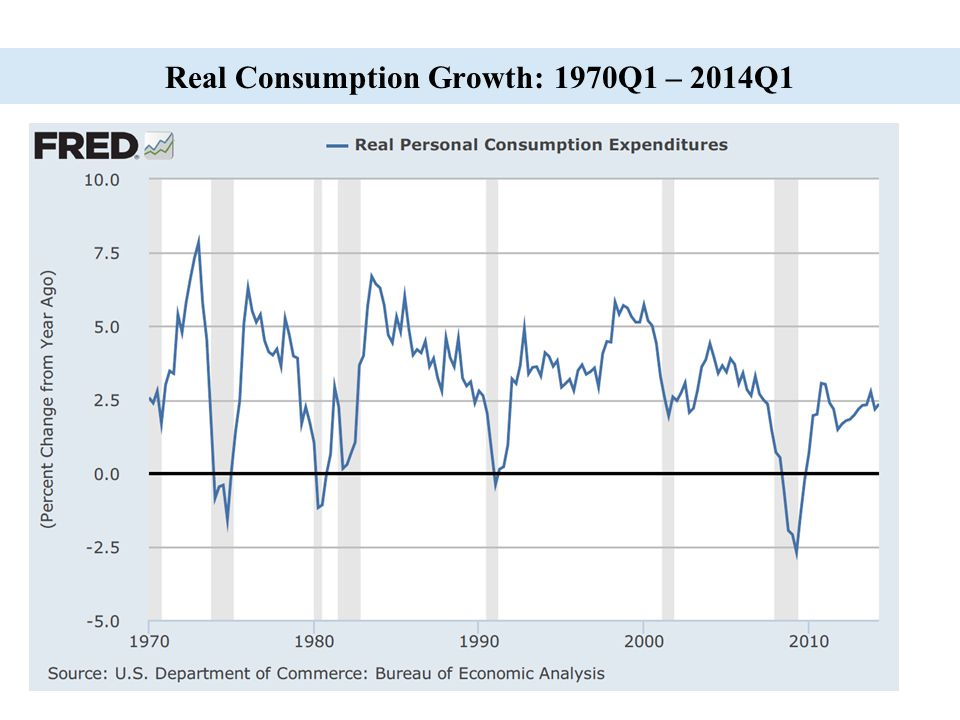 15 Real Consumption Growth: 1970Q1 – 2014Q1