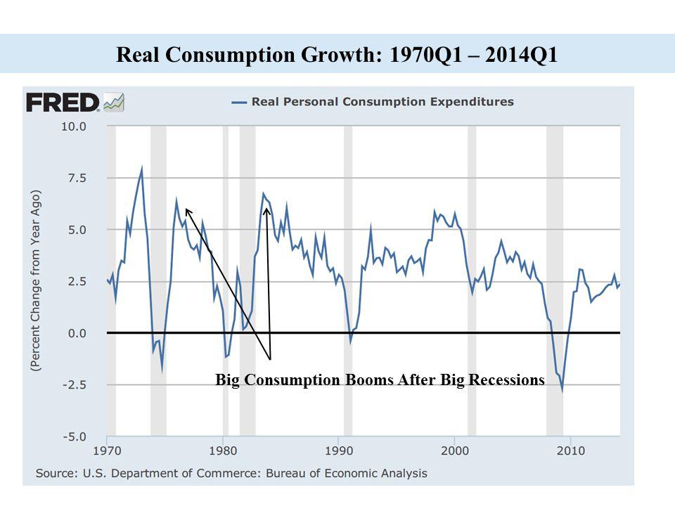 16 Real Consumption Growth: 1970Q1 – 2014Q1 Big Consumption Booms After Big Recessions
