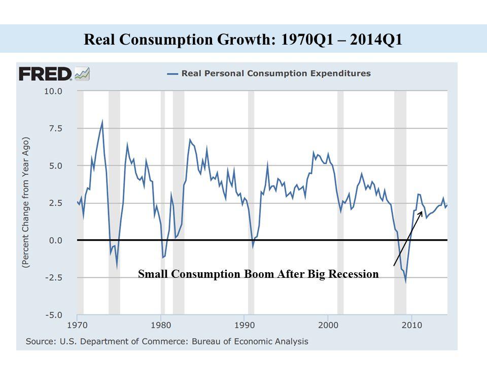17 Real Consumption Growth: 1970Q1 – 2014Q1 Small Consumption Boom After Big Recession