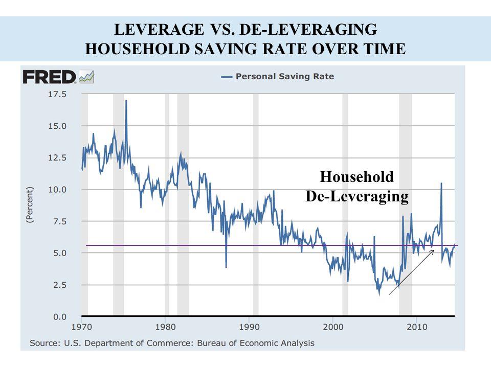 LEVERAGE VS. DE-LEVERAGING HOUSEHOLD SAVING RATE OVER TIME Household De-Leveraging