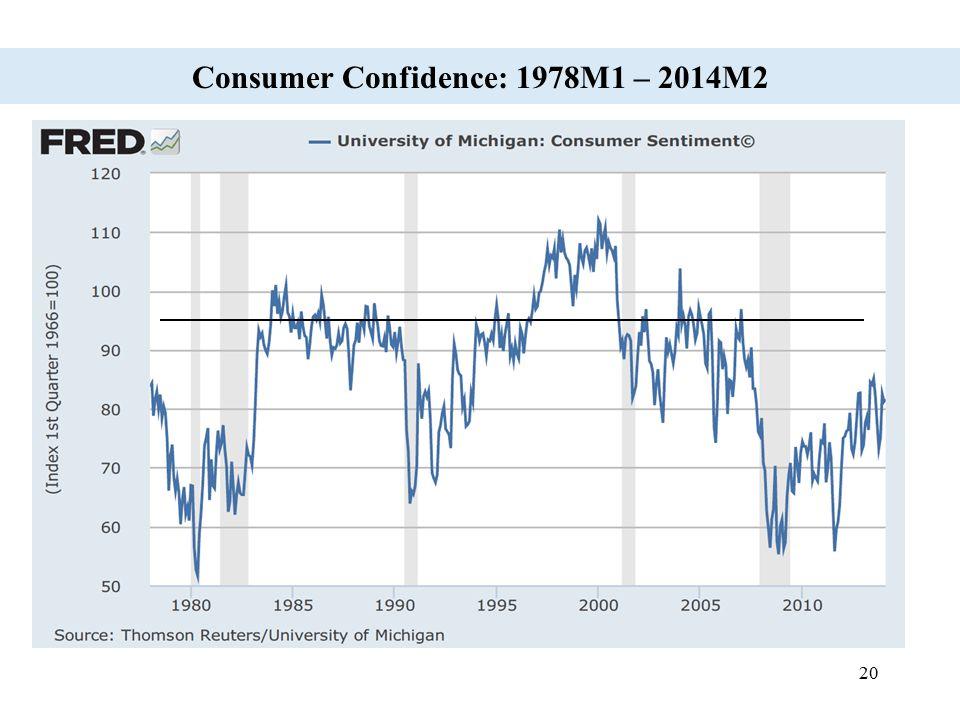 20 Consumer Confidence: 1978M1 – 2014M2