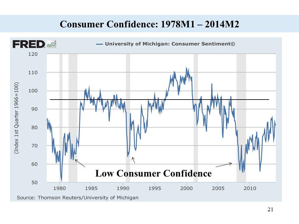 21 Consumer Confidence: 1978M1 – 2014M2 Low Consumer Confidence
