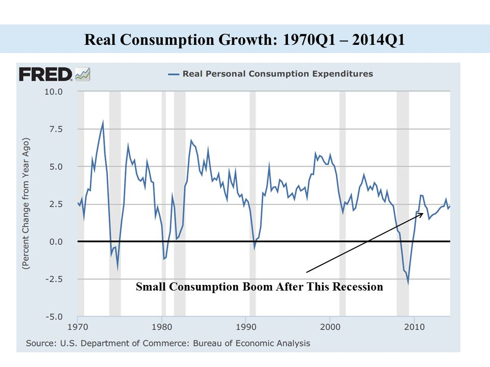35 Real Consumption Growth: 1970Q1 – 2014Q1 Small Consumption Boom After This Recession
