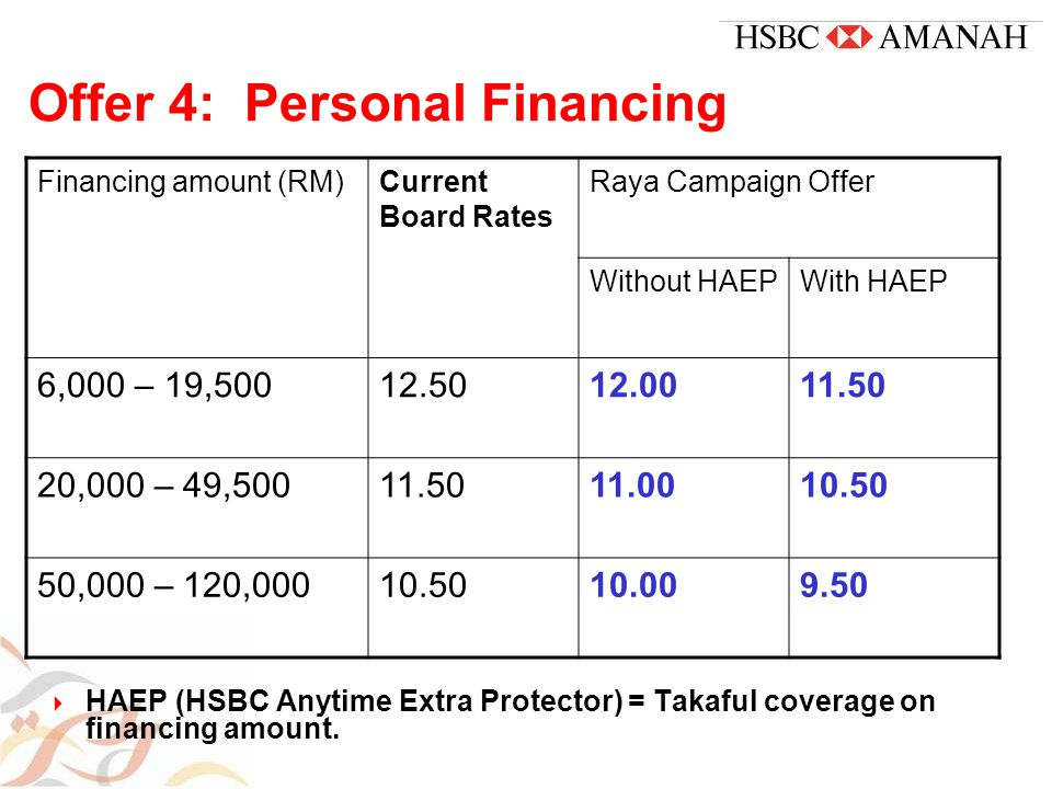 Offer 4: Personal Financing  HAEP (HSBC Anytime Extra Protector) = Takaful coverage on financing amount.