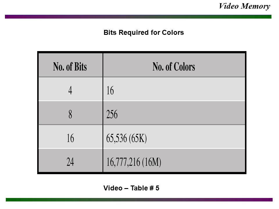 Video Memory Video – Table # 5 Bits Required for Colors