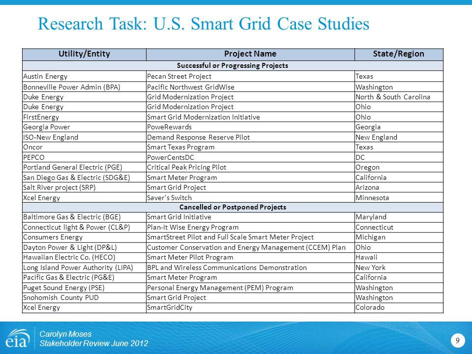 Research Task: U.S.
