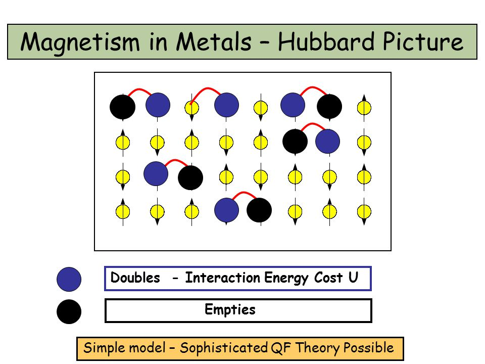 Magnetism in Metals – Hubbard Picture Simple model – Sophisticated QF Theory Possible Doubles - Interaction Energy Cost U Empties
