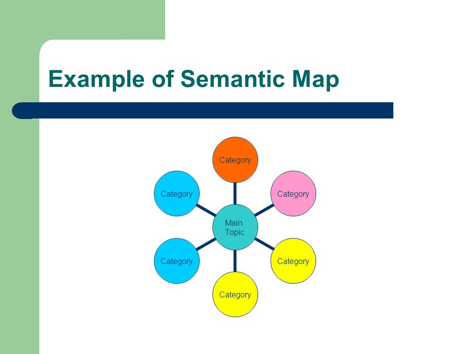 Example of Semantic Map Main Topic Category