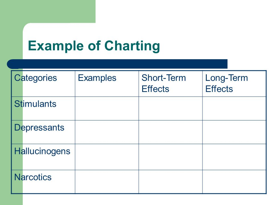 Example of Charting CategoriesExamplesShort-Term Effects Long-Term Effects Stimulants Depressants Hallucinogens Narcotics