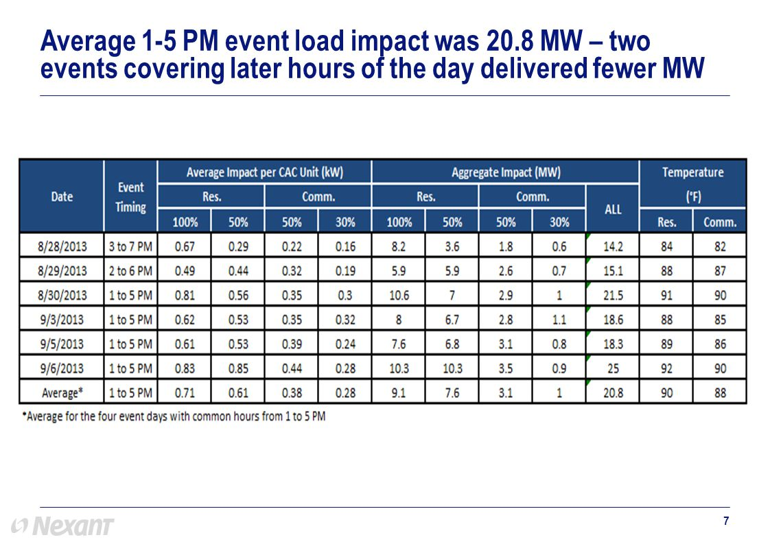 7 Average 1-5 PM event load impact was 20.8 MW – two events covering later hours of the day delivered fewer MW