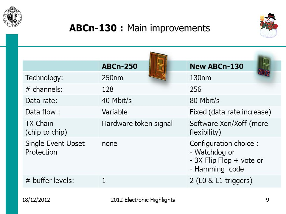 ABCn-130 : Layout (not final) Submission Scenarios 18/12/2012 2012 Electronic Highlights Chip size 7900 um x 6700 um  Independent of HCC  Regular MOSIS MPW on 4 th February 2013 (reachable for ABC130, not for HCC)  Shared Engineering run with the NA62/TDCpix submission (forecast 1Q 2013, may be very close to the MOSIS MPW date, but with some flex.)  With HCC :  Engineering Run, attached to HCC schedule Preferred scenario 10