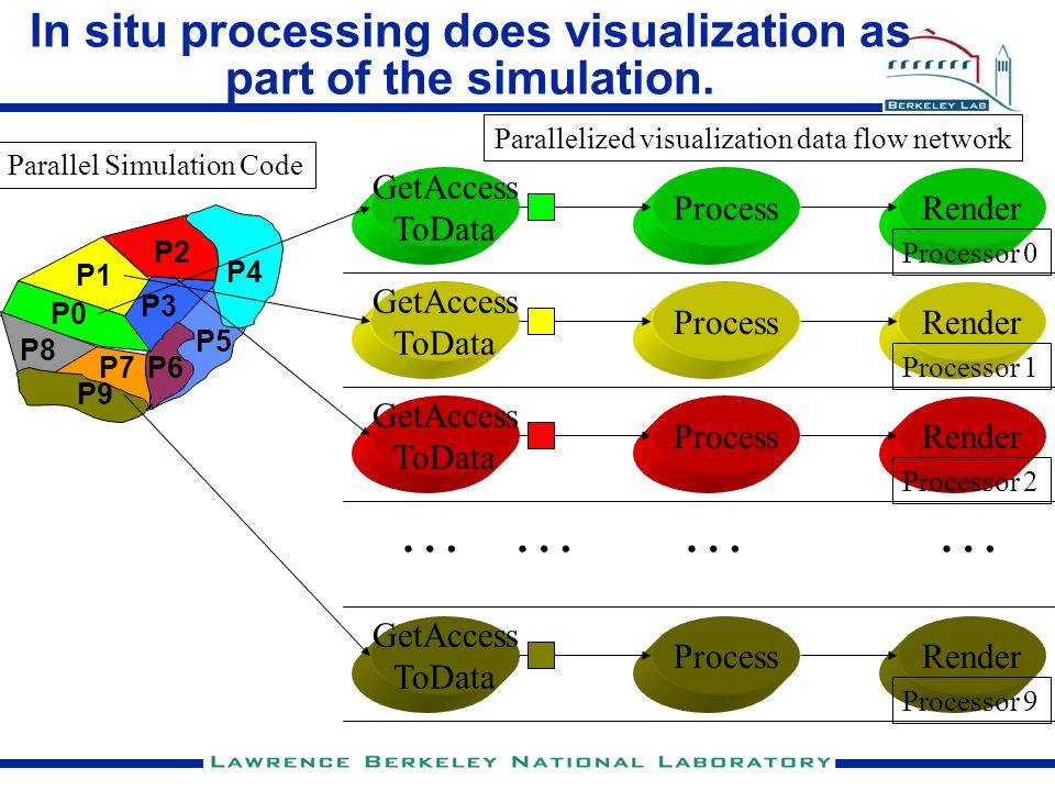 In situ processing does visualization as part of the simulation. P0 P1 P3 P2 P8 P7P6 P5 P4 P9 GetAccess ToData ProcessRender Processor 0 Parallelized