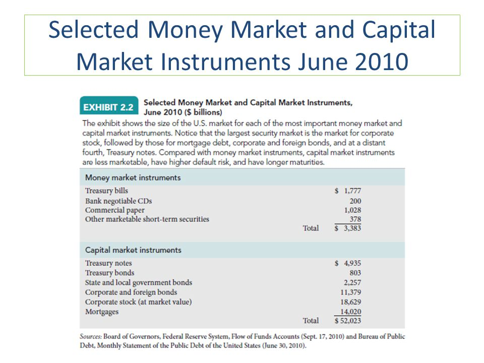 Selected Money Market and Capital Market Instruments June 2010
