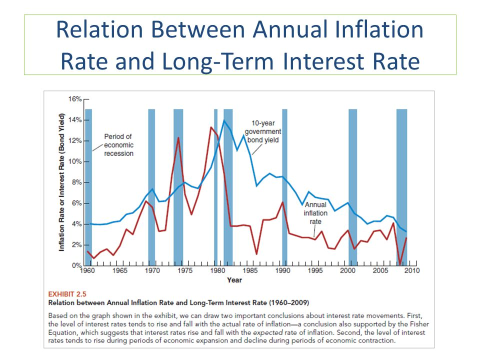 Relation Between Annual Inflation Rate and Long-Term Interest Rate