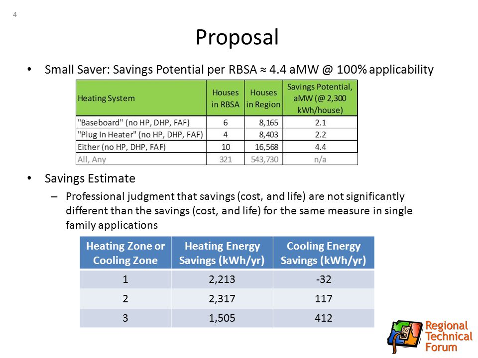 Proposal Small Saver: Savings Potential per RBSA ≈ 4.4 aMW @ 100% applicability Savings Estimate – Professional judgment that savings (cost, and life)