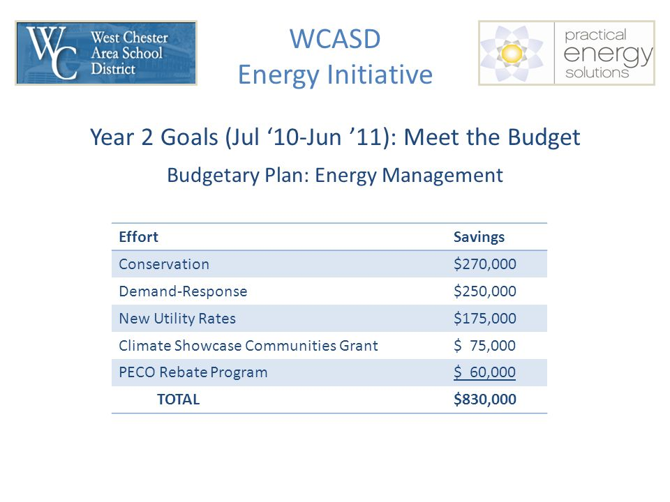 WCASD Energy Initiative EffortSavings Conservation$270,000 Demand-Response$250,000 New Utility Rates$175,000 Climate Showcase Communities Grant$ 75,000 PECO Rebate Program$ 60,000 TOTAL$830,000 Year 2 Goals (Jul '10-Jun '11): Meet the Budget Budgetary Plan: Energy Management
