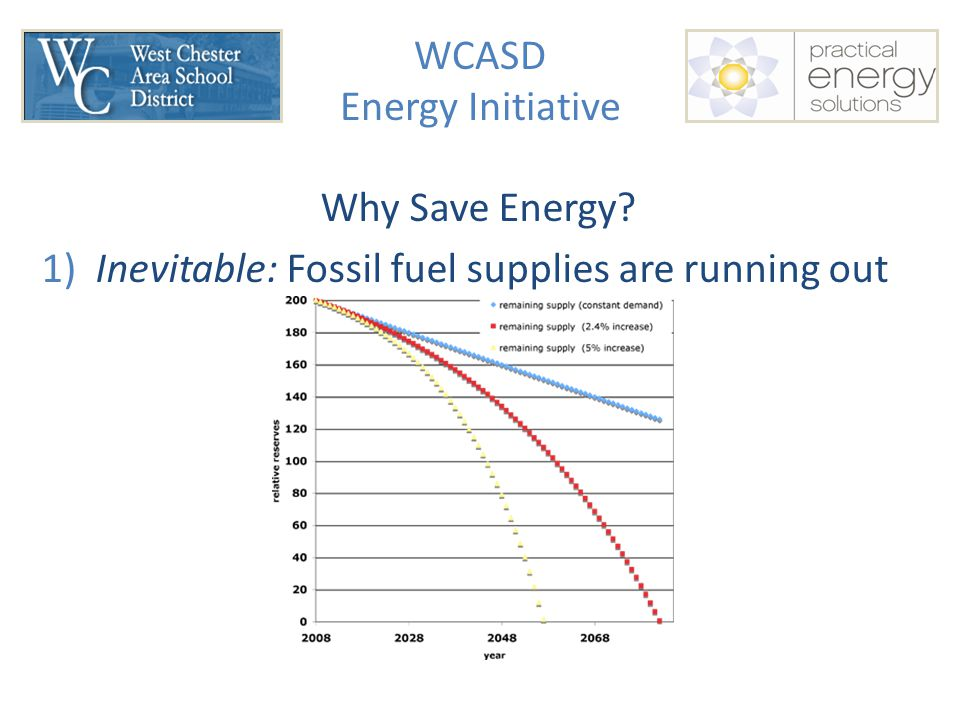 WCASD Energy Initiative Why Save Energy 1) Inevitable: Fossil fuel supplies are running out
