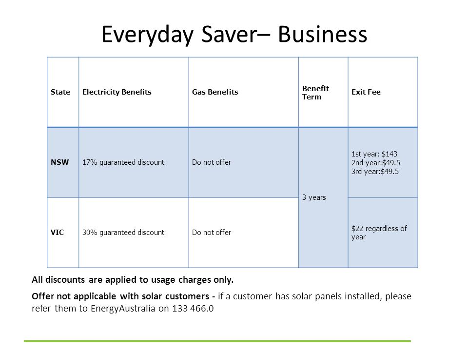 Everyday Saver– Business All discounts are applied to usage charges only. Offer not applicable with solar customers - if a customer has solar panels i