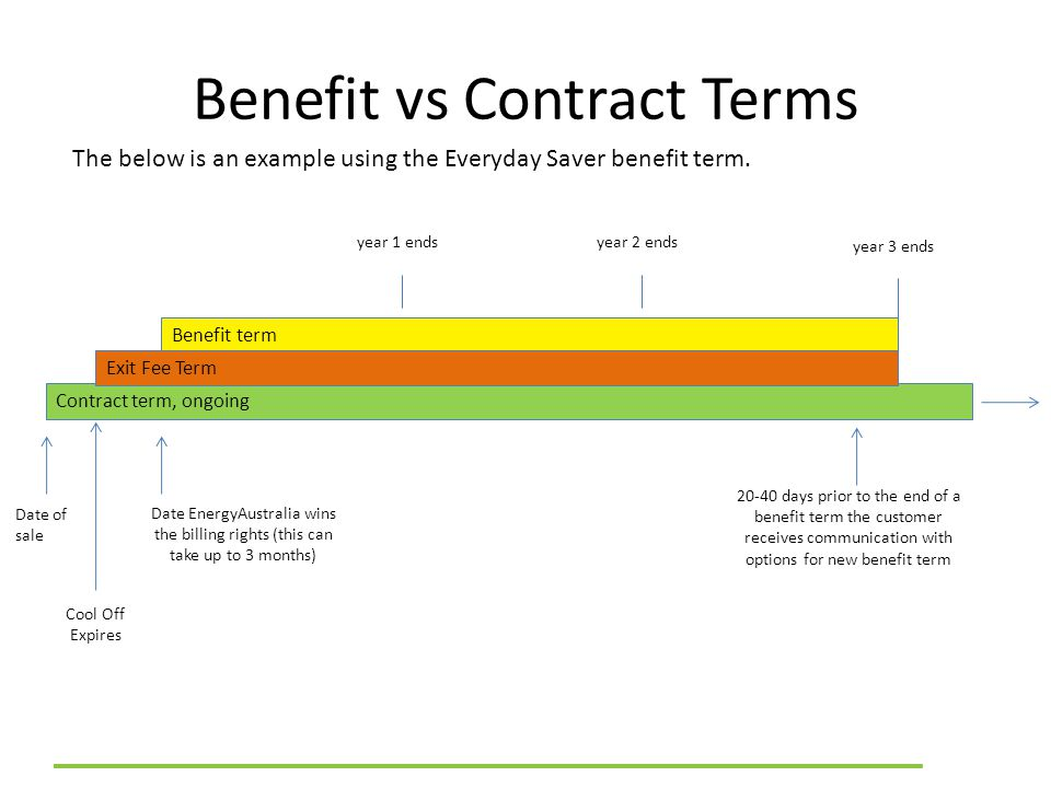 Benefit vs Contract Terms The below is an example using the Everyday Saver benefit term.
