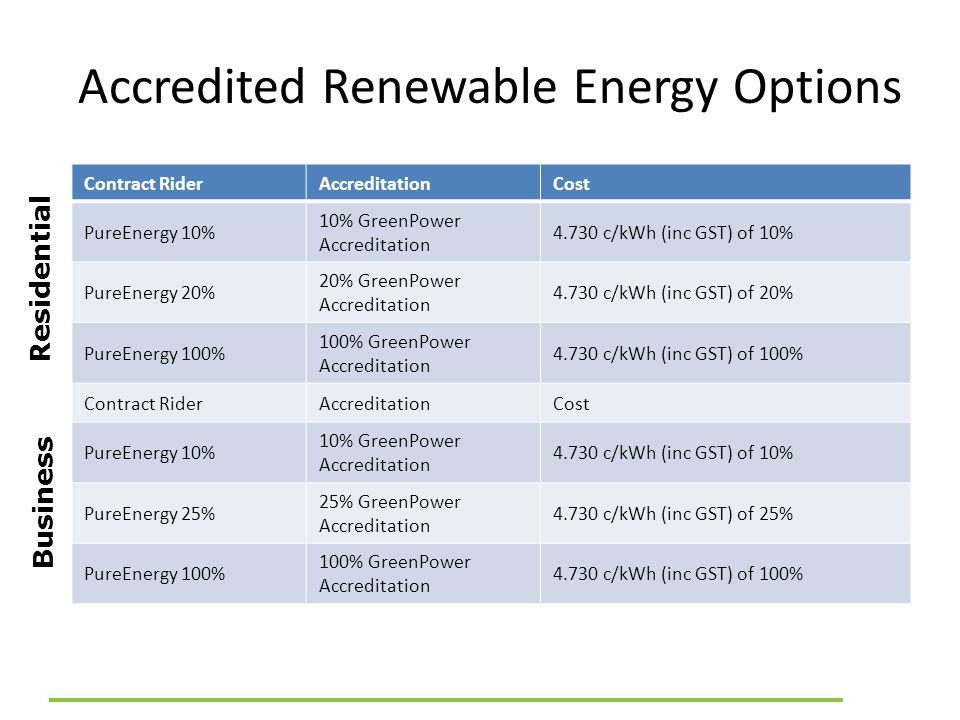 Accredited Renewable Energy Options Contract RiderAccreditationCost PureEnergy 10% 10% GreenPower Accreditation 4.730 c/kWh (inc GST) of 10% PureEnerg