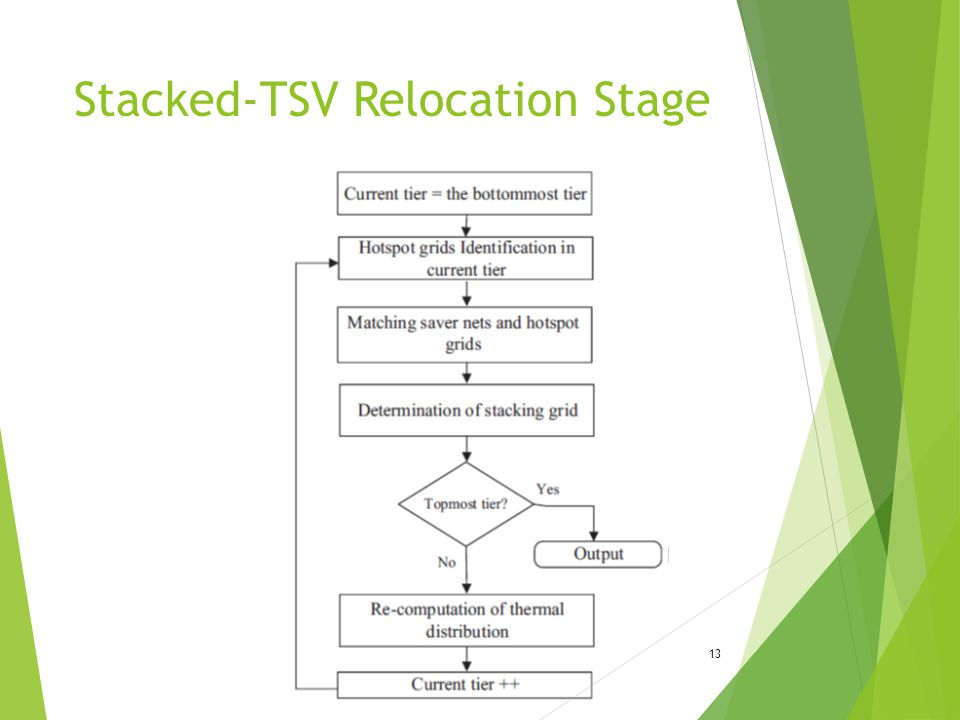 Stacked-TSV Relocation Stage 13