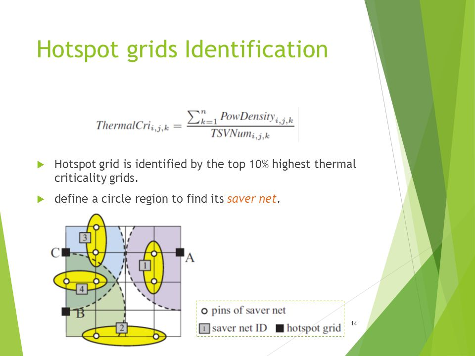 Hotspot grids Identification 14  Hotspot grid is identified by the top 10% highest thermal criticality grids.  define a circle region to find its sa