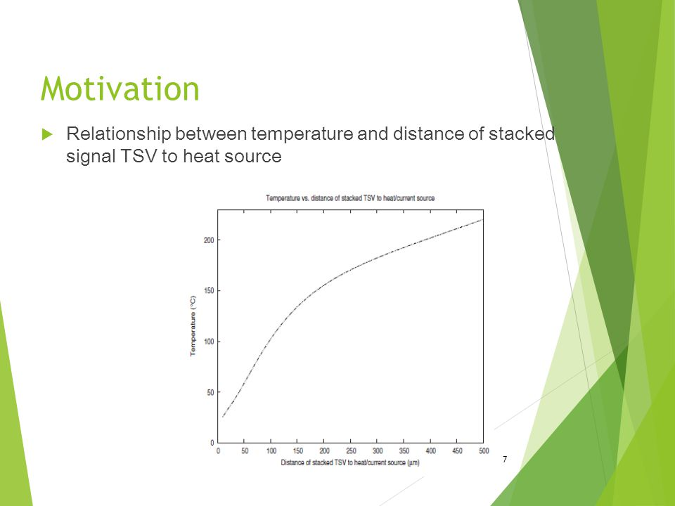  Relationship between temperature and distance of stacked signal TSV to heat source Motivation 7