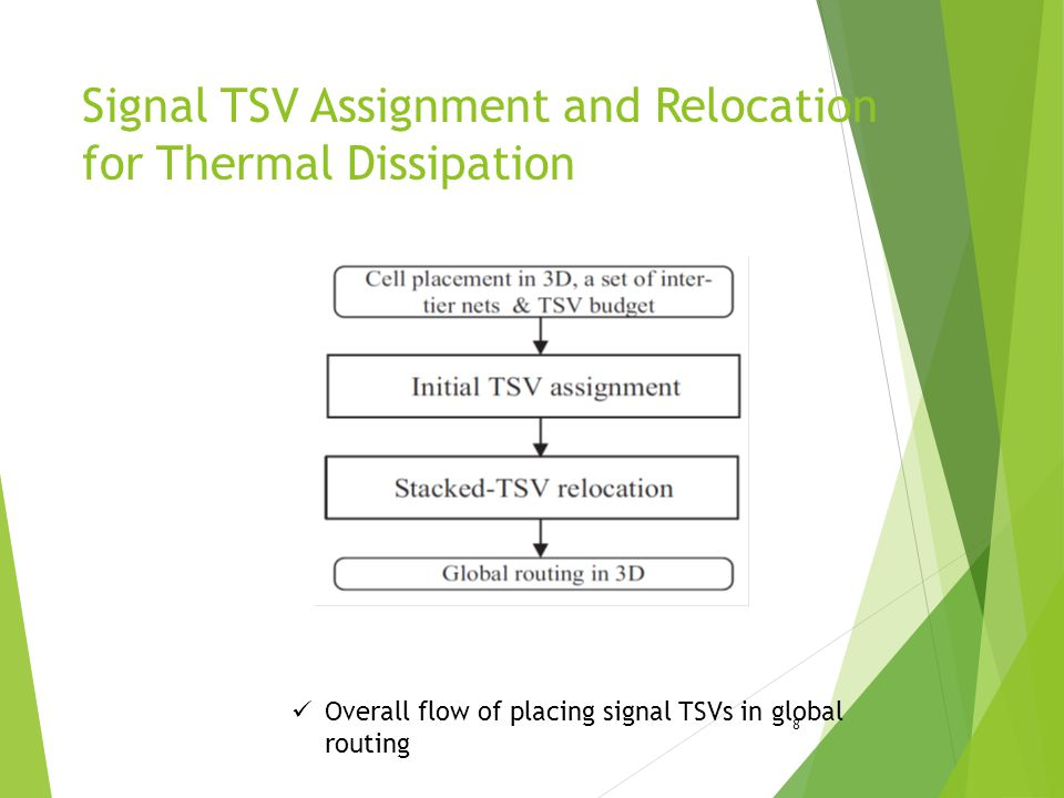 Signal TSV Assignment and Relocation for Thermal Dissipation 8 Overall flow of placing signal TSVs in global routing