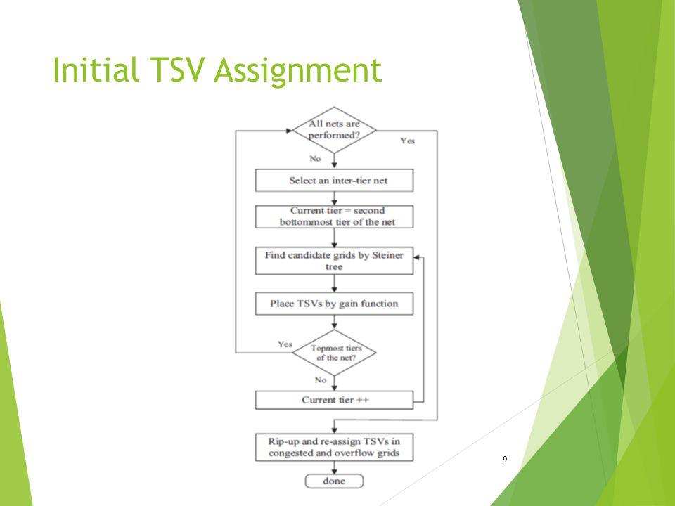 Initial TSV Assignment 9
