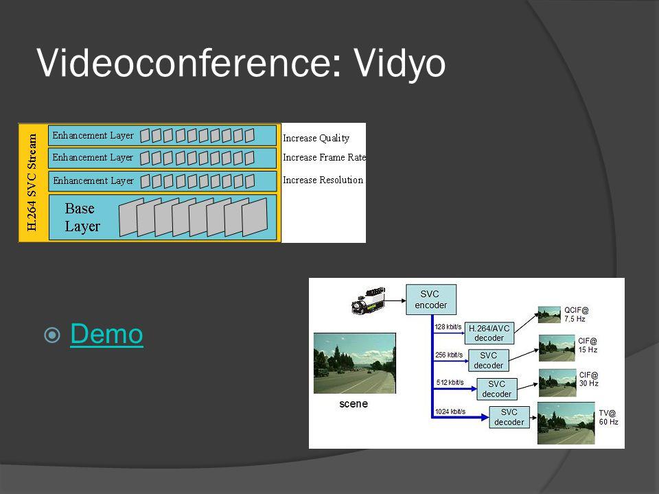 Videoconference: Vidyo  Demo Demo