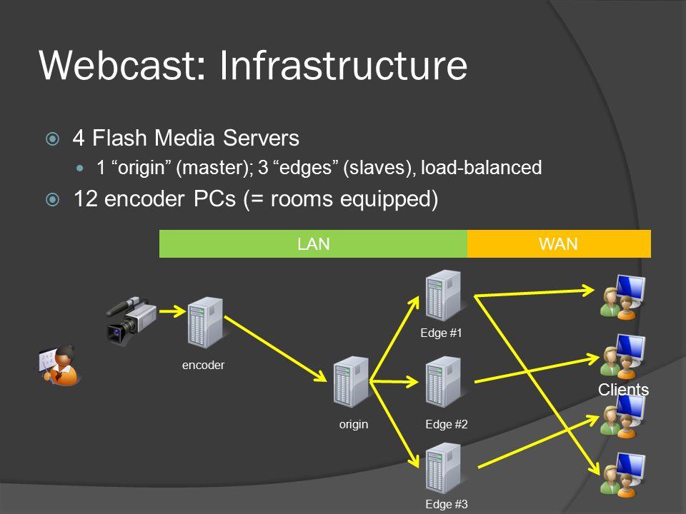 Webcast: Infrastructure  4 Flash Media Servers 1 origin (master); 3 edges (slaves), load-balanced  12 encoder PCs (= rooms equipped) encoder origin Edge #1 Edge #2 Edge #3 Clients LANWAN