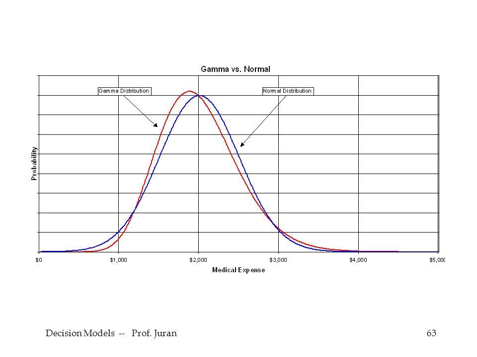 Decision Models -- Prof. Juran63