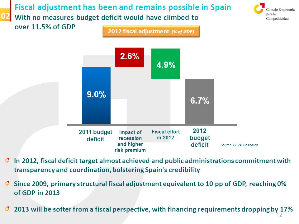 Fiscal adjustment has been and remains possible in Spain With no measures budget deficit would have climbed to over 11.5% of GDP 2012 fiscal adjustment (% of GDP) 2011 budget deficit In 2012, fiscal deficit target almost achieved and public administrations commitment with transparency and coordination, bolstering Spain s credibility Since 2009, primary structural fiscal adjustment equivalent to 10 pp of GDP, reaching 0% of GDP in 2013 2013 will be softer from a fiscal perspective, with financing requirements dropping by 17% 02 9.0% 2.6% 4.9% 6.7% 2012 budget deficit Impact of recession and higher risk premium Fiscal effort in 2012 12 Source: BBVA Research