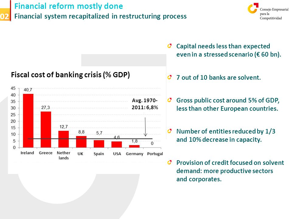 Financial reform mostly done Financial system recapitalized in restructuring process 02 Capital needs less than expected even in a stressed scenario (€ 60 bn).