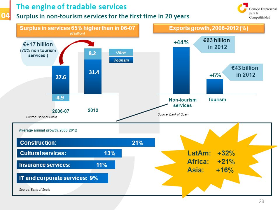 The engine of tradable services Surplus in non-tourism services for the first time in 20 years % of GDP 04 2006-07 2012 -4.9 8.2 31.4 27.6 Surplus in services 65% higher than in 06-07 (€ billion) Surplus in services 65% higher than in 06-07 (€ billion) €+17 billion (75% non tourism services ) Tourism Other Source: Bank of Spain +44% Non-tourism services Exports growth, 2006-2012 (%) +6% Tourism €63 billion in 2012 €43 billion in 2012 Source: Bank of Spain Construction: 21% Cultural services: 13% Insurance services: 11% IT and corporate services: 9% Average annual growth, 2006-2012 LatAm: +32% Africa: +21% Asia: +16% 28 Source: Bank of Spain