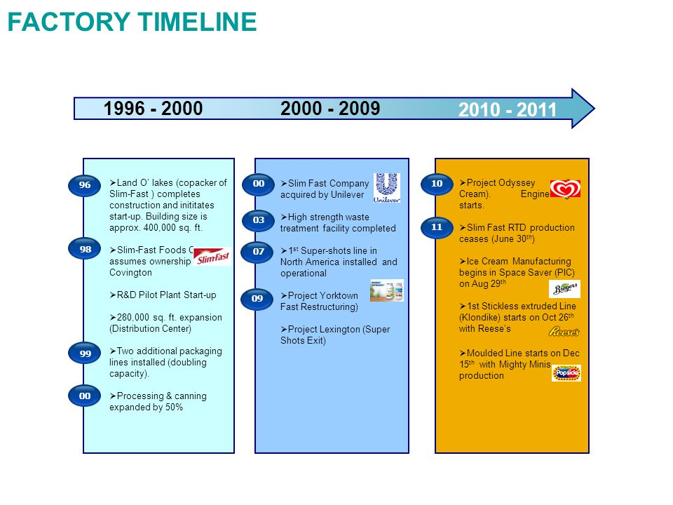 FACTORY TIMELINE  Slim Fast Company acquired by Unilever  High strength waste treatment facility completed  1 st Super-shots line in North America installed and operational  Project Yorktown (Slim- Fast Restructuring)  Project Lexington (Super Shots Exit) 0003  Project Odyssey (Ice Cream).