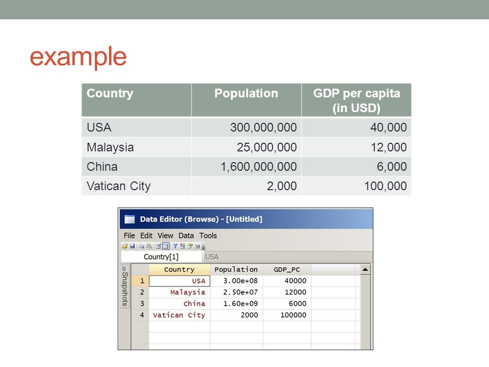example CountryPopulationGDP per capita (in USD) USA300,000,00040,000 Malaysia25,000,00012,000 China1,600,000,0006,000 Vatican City2,000100,000