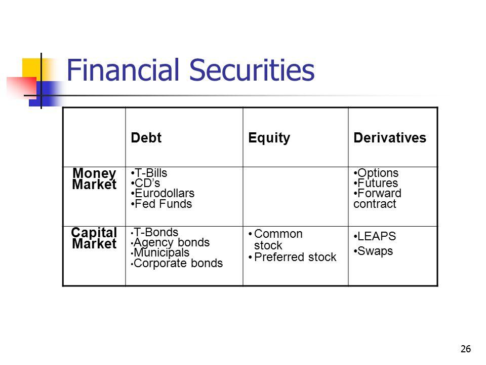 26 Financial Securities DebtEquityDerivatives Money Market T-Bills CD's Eurodollars Fed Funds Options Futures Forward contract Capital Market T-Bonds