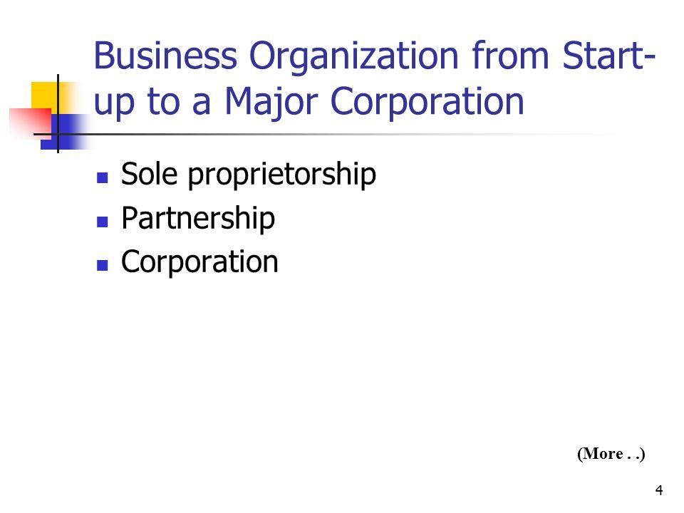 4 Business Organization from Start- up to a Major Corporation Sole proprietorship Partnership Corporation (More..)