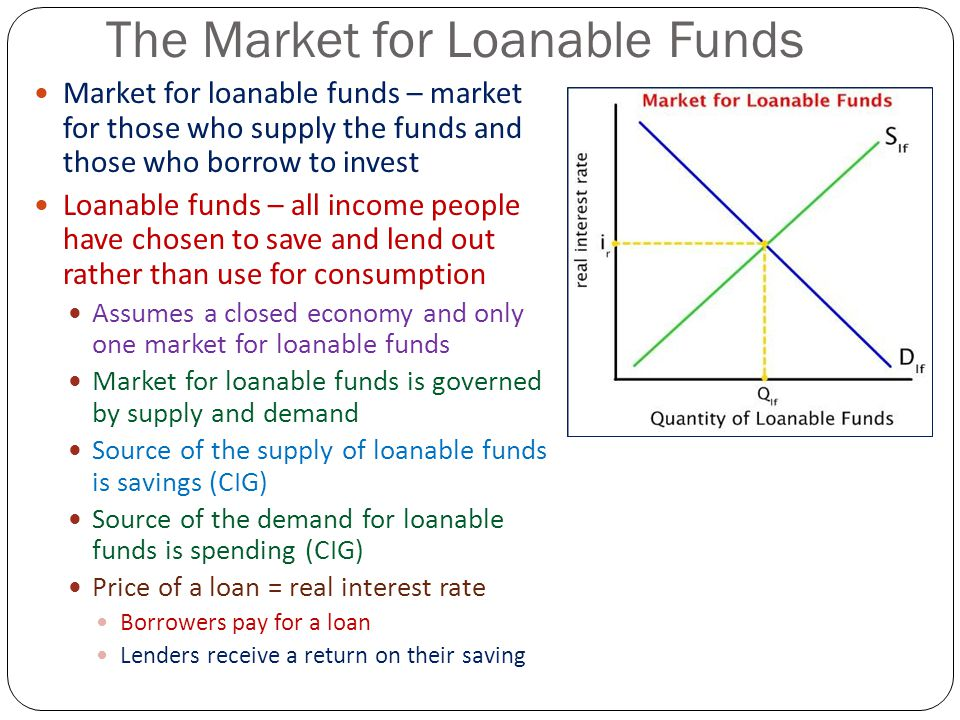 The Market for Loanable Funds Market for loanable funds – market for those who supply the funds and those who borrow to invest Loanable funds – all in