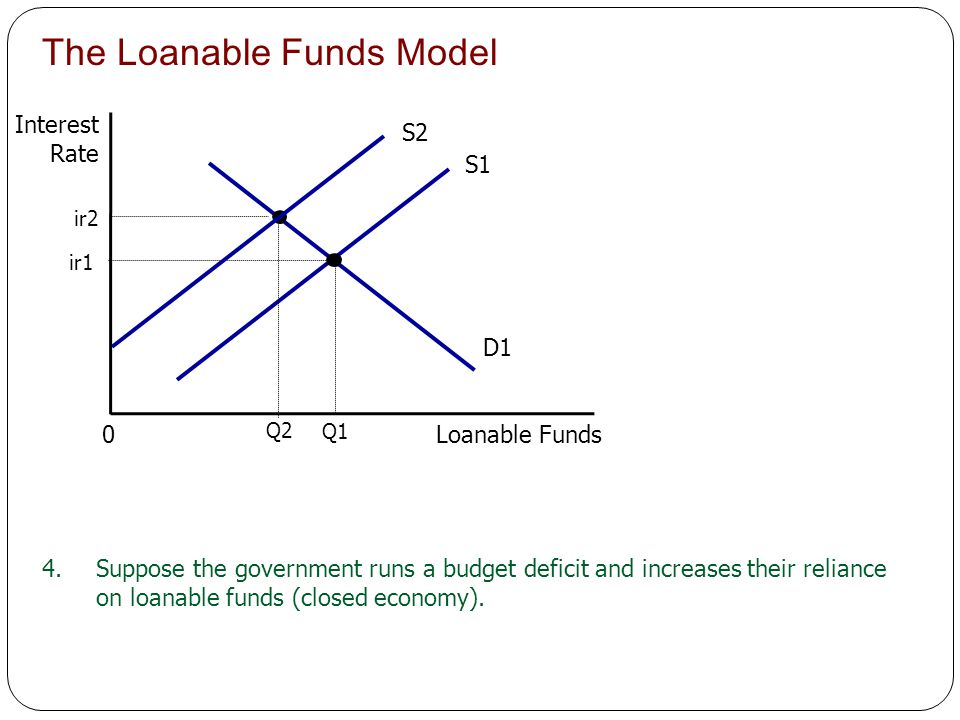 The Loanable Funds Model Interest Rate Loanable Funds 0 S1 D1 ir1 Q1 S2 ir2 Q2 4.Suppose the government runs a budget deficit and increases their reli