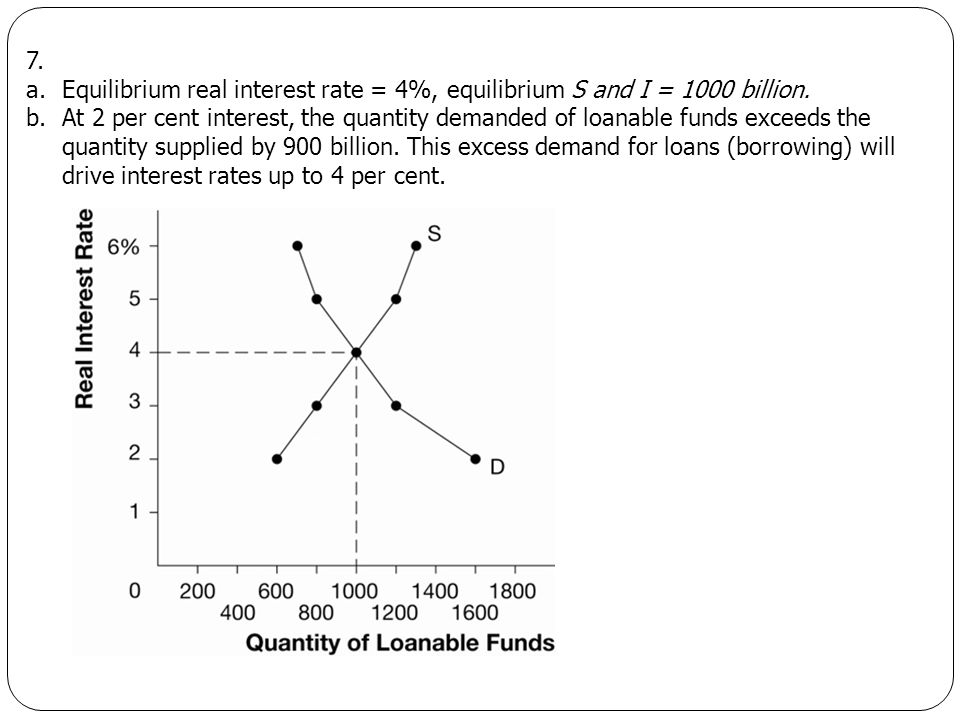 7. a.Equilibrium real interest rate = 4%, equilibrium S and I = 1000 billion. b.At 2 per cent interest, the quantity demanded of loanable funds exceed