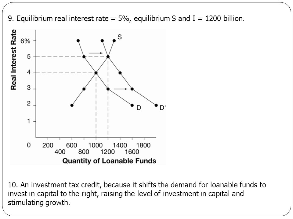 9. Equilibrium real interest rate = 5%, equilibrium S and I = 1200 billion. 10. An investment tax credit, because it shifts the demand for loanable fu