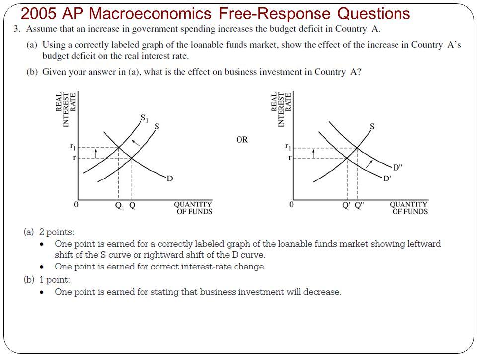 2005 AP Macroeconomics Free-Response Questions