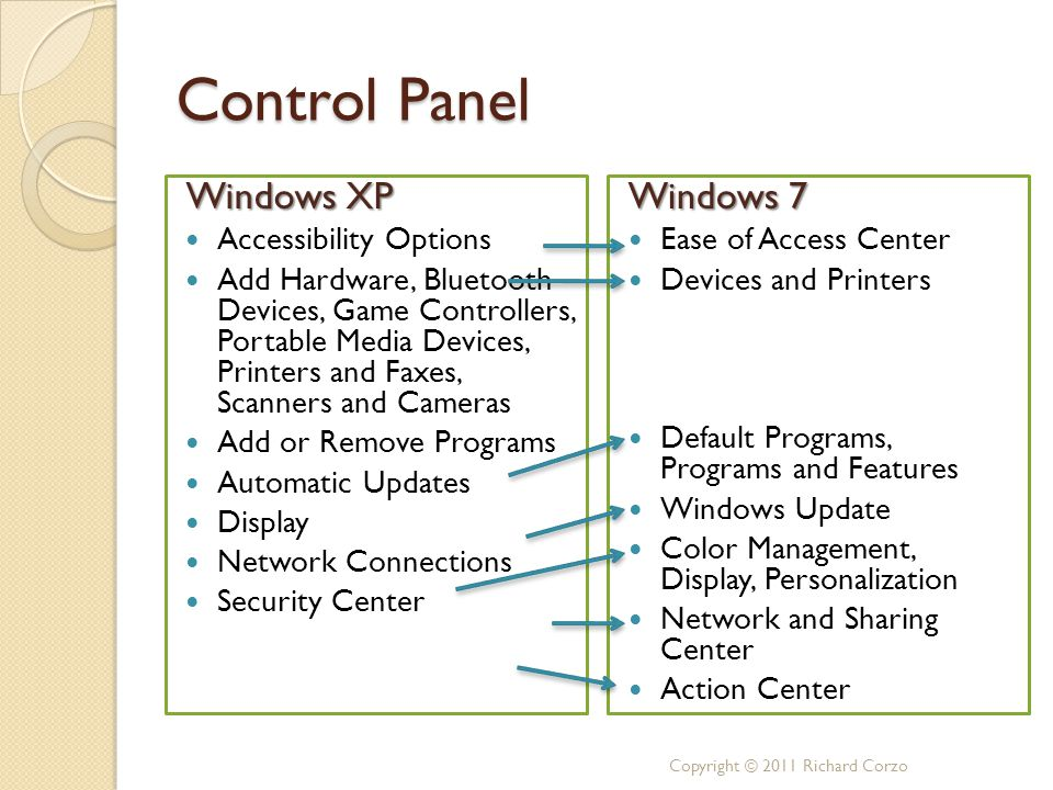 Control Panel Windows XP Accessibility Options Add Hardware, Bluetooth Devices, Game Controllers, Portable Media Devices, Printers and Faxes, Scanners and Cameras Add or Remove Programs Automatic Updates Display Network Connections Security Center Windows 7 Ease of Access Center Devices and Printers Default Programs, Programs and Features Windows Update Color Management, Display, Personalization Network and Sharing Center Action Center Copyright © 2011 Richard Corzo