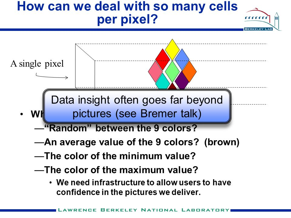"""How can we deal with so many cells per pixel? What should the color of this pixel be? —""""Random"""" between the 9 colors? —An average value of the 9 color"""