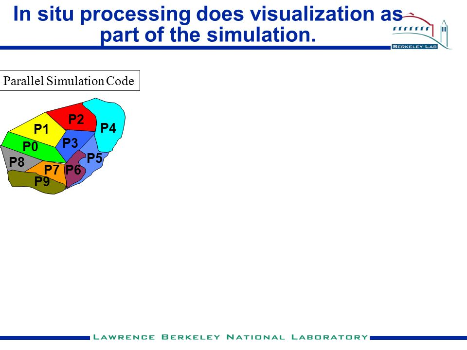 In situ processing does visualization as part of the simulation.