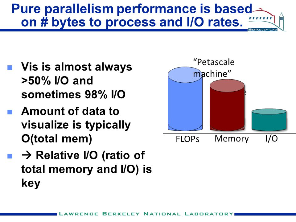 Pure parallelism performance is based on # bytes to process and I/O rates. Vis is almost always >50% I/O and sometimes 98% I/O Amount of data to visua